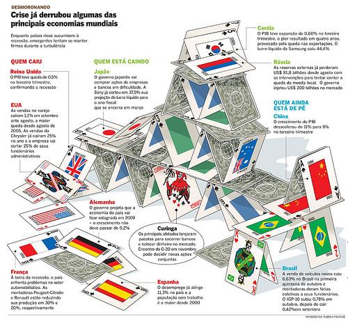 Infografico de Rubens Paiva para ilustrar a crise econômica